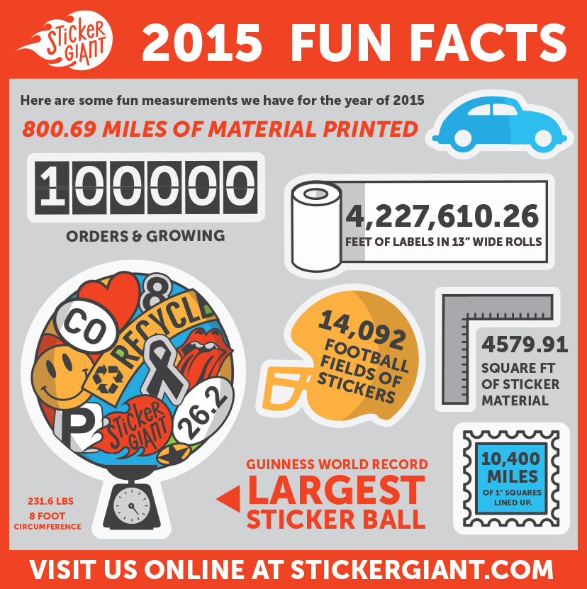 StickerGiant 2015 Fun Facts